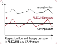 Repiratory Flow and Therapy Pressure in Flexline and CPAP Mode